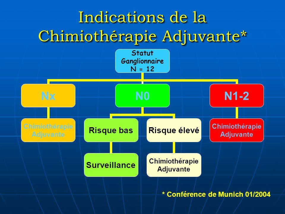 Indications de la Chimiothérapie Adjuvante* Statut Ganglionnaire N = 12 Nx Chimiothérapie Adjuvante N0 Risque bas Surveillance Risque élevé Chimiothér