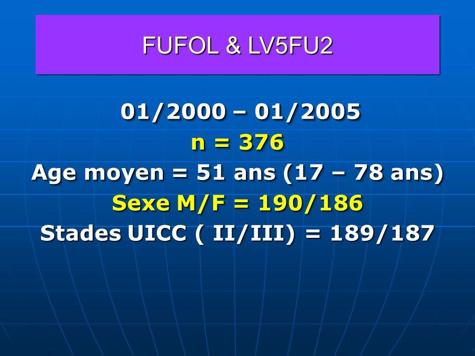 FUFOL & LV5FU2 01/2000 – 01/2005 01/2000 – 01/2005 n = 376 Age moyen = 51 ans (17 – 78 ans) Sexe M/F = 190/186 Stades UICC ( II/III) = 189/187 01/2000
