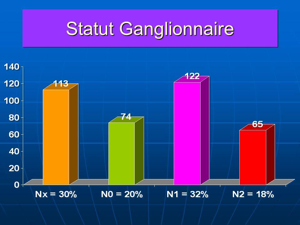 Statut Ganglionnaire