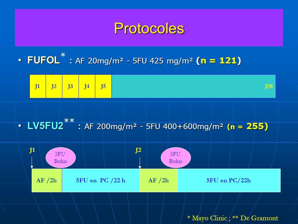 Protocoles FUFOL : AF 20mg/m² - 5FU 425 mg/m² (n = 121)FUFOL * : AF 20mg/m² - 5FU 425 mg/m² (n = 121) LV5FU2 : AF 200mg/m² - 5FU 400+600mg/m² (n = 255