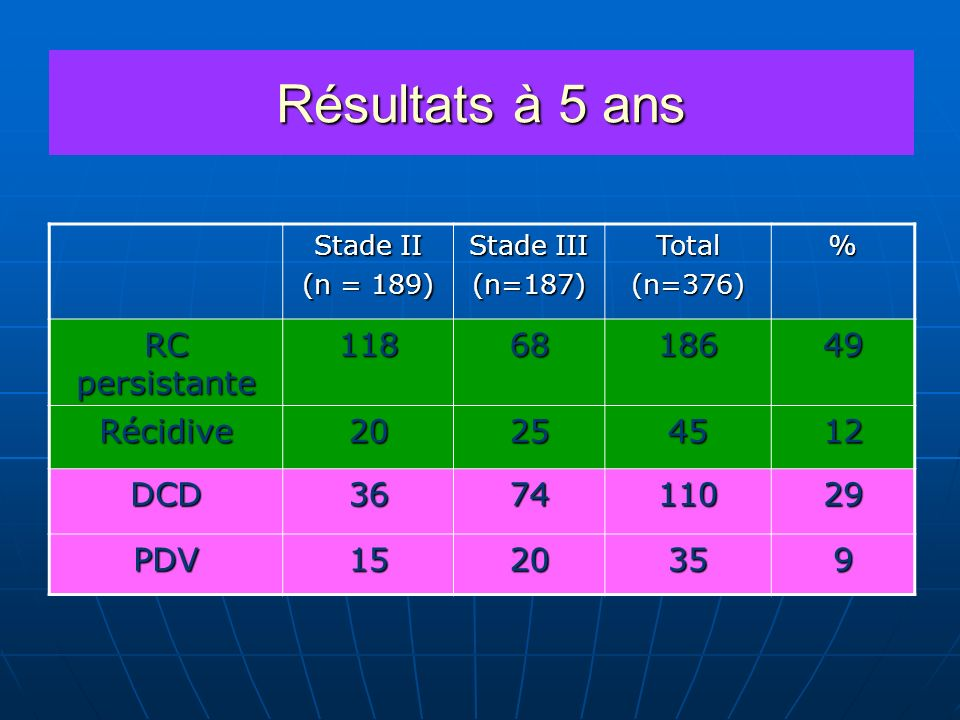 Résultats à 5 ans Stade II (n = 189) Stade III (n=187)Total(n=376)% RC persistante 1186818649 Récidive20254512 DCD367411029 PDV1520359