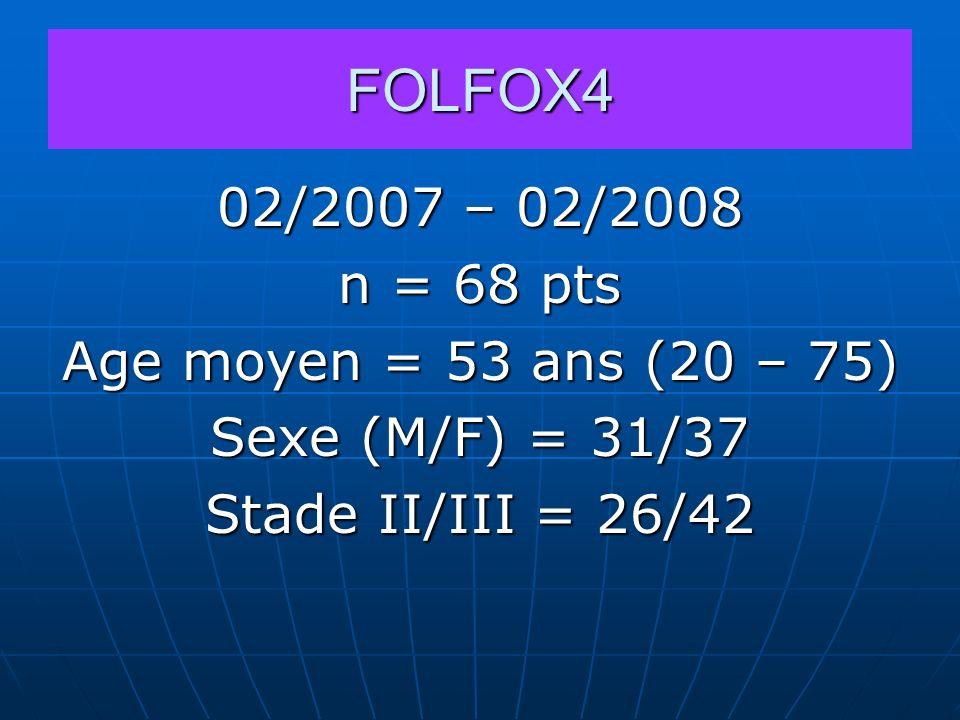FOLFOX4 02/2007 – 02/2008 n = 68 pts Age moyen = 53 ans (20 – 75) Sexe (M/F) = 31/37 Stade II/III = 26/42