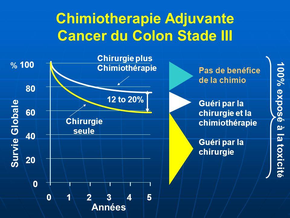 Années Pas de bénéfice de la chimio Guéri par la chirurgie et la chimiothérapie Guéri par la chirurgie Cancer du Colon Stade II 0 20 40 60 80 100 012345 100% exposé à la toxicité Chirurgie seule Chirurgie plus Chimiothérapie 2 à 5 % 80% OSOS
