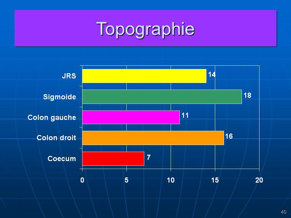 40 TopographieTopographie