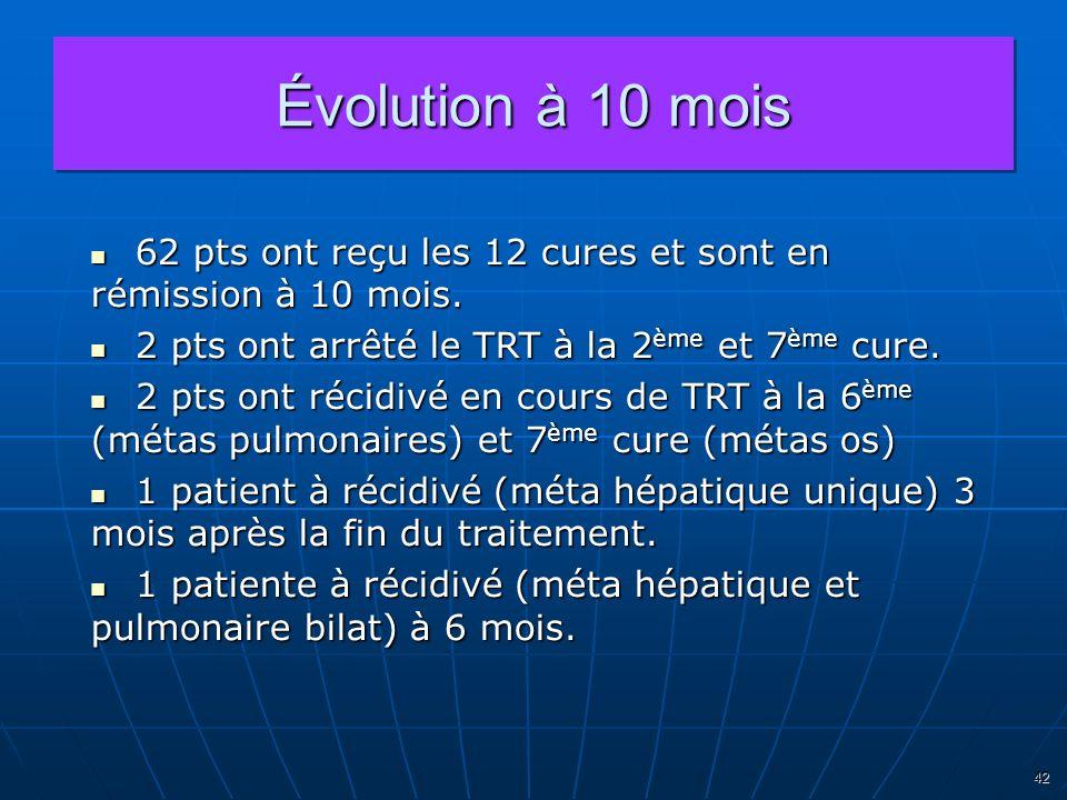 42 Évolution à 10 mois 62 pts ont reçu les 12 cures et sont en rémission à 10 mois. 62 pts ont reçu les 12 cures et sont en rémission à 10 mois. 2 pts