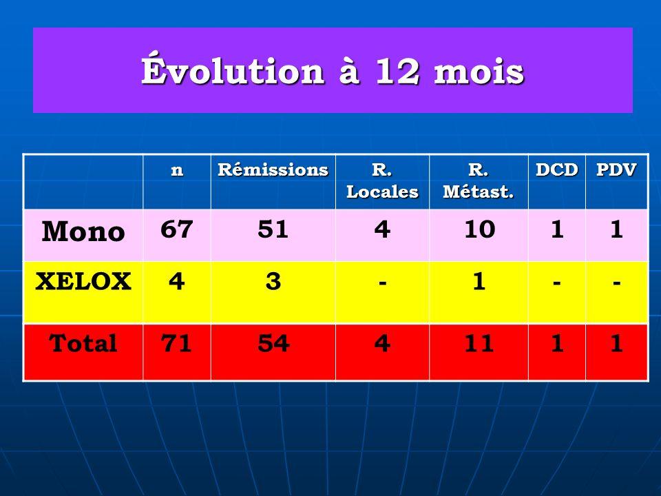 Évolution à 12 mois nRémissions R. Locales R. Métast. DCDPDV Mono 675141011 XELOX43-1-- Total715441111