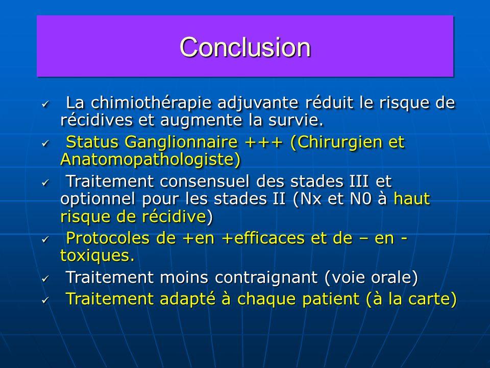 ConclusionConclusion La chimiothérapie adjuvante réduit le risque de récidives et augmente la survie. La chimiothérapie adjuvante réduit le risque de