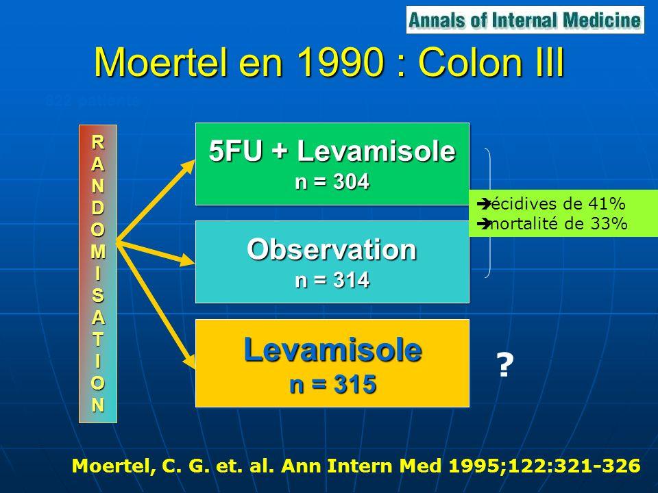Moertel en 1990 : Colon III Moertel, C. G. et. al. Ann Intern Med 1995;122:321-326 1 an 5FU + Levamisole n = 304 5FU + Levamisole n = 304 Levamisole n