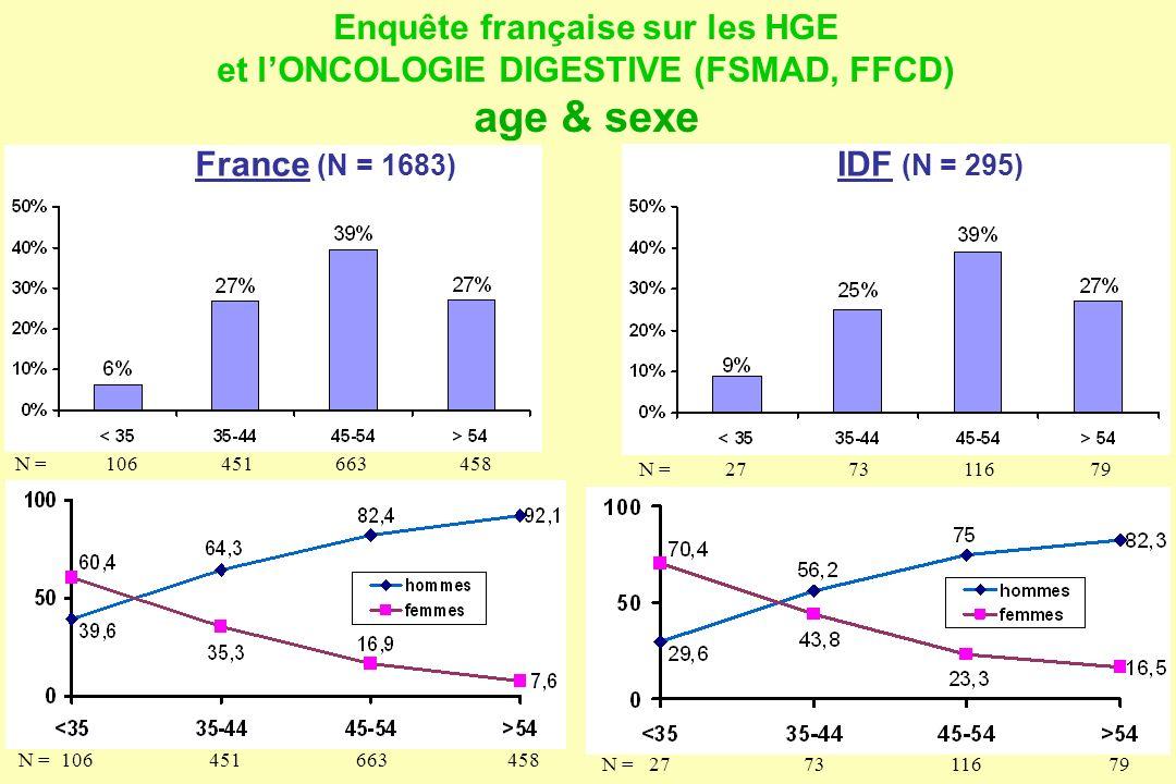 Enquête française sur les HGE et lONCOLOGIE DIGESTIVE (FSMAD, FFCD) age & sexe IDF (N = 295) N =737911627 N =737911627 N =451458663106 France (N = 168