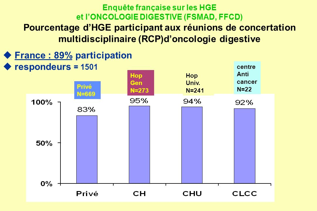 Enquête française sur les HGE et lONCOLOGIE DIGESTIVE (FSMAD, FFCD) Pourcentage dHGE participant aux réunions de concertation multidisciplinaire (RCP)