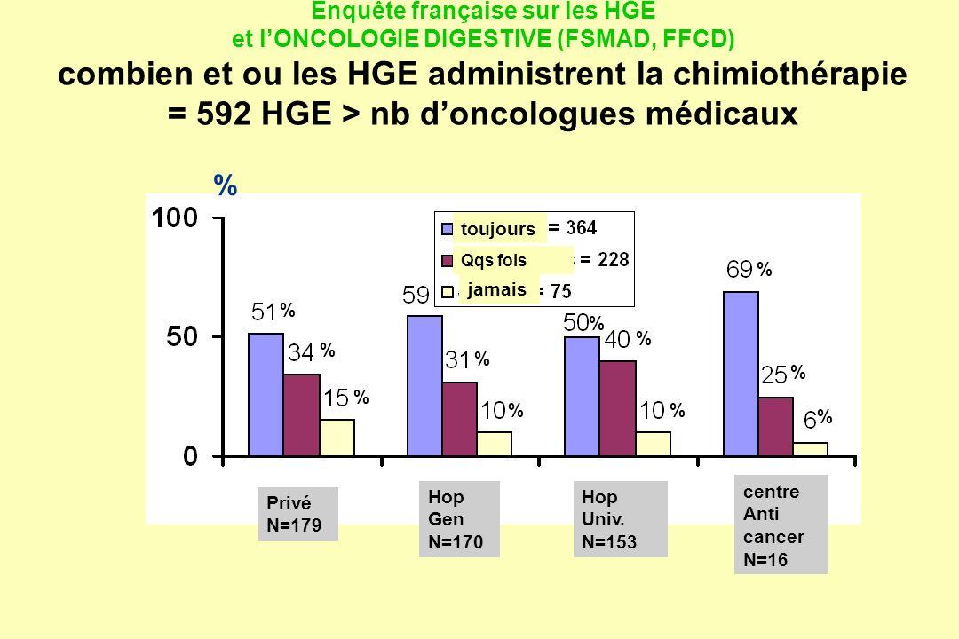 Enquête française sur les HGE et lONCOLOGIE DIGESTIVE (FSMAD, FFCD) combien et ou les HGE administrent la chimiothérapie = 592 HGE > nb doncologues mé