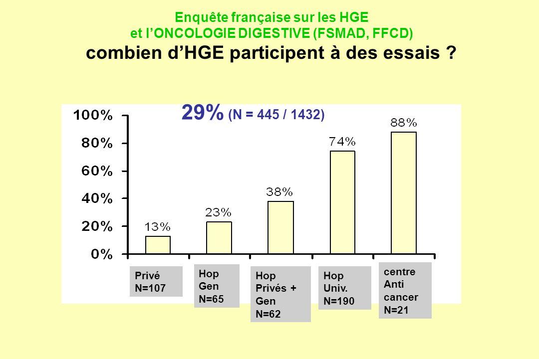 29% (N = 445 / 1432) Enquête française sur les HGE et lONCOLOGIE DIGESTIVE (FSMAD, FFCD) combien dHGE participent à des essais ? centre Anti cancer N=