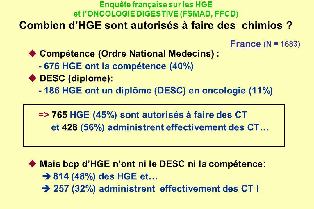 Compétence (Ordre National Medecins) : - 676 HGE ont la compétence (40%) DESC (diplome): - 186 HGE ont un diplôme (DESC) en oncologie (11%) => 765 HGE