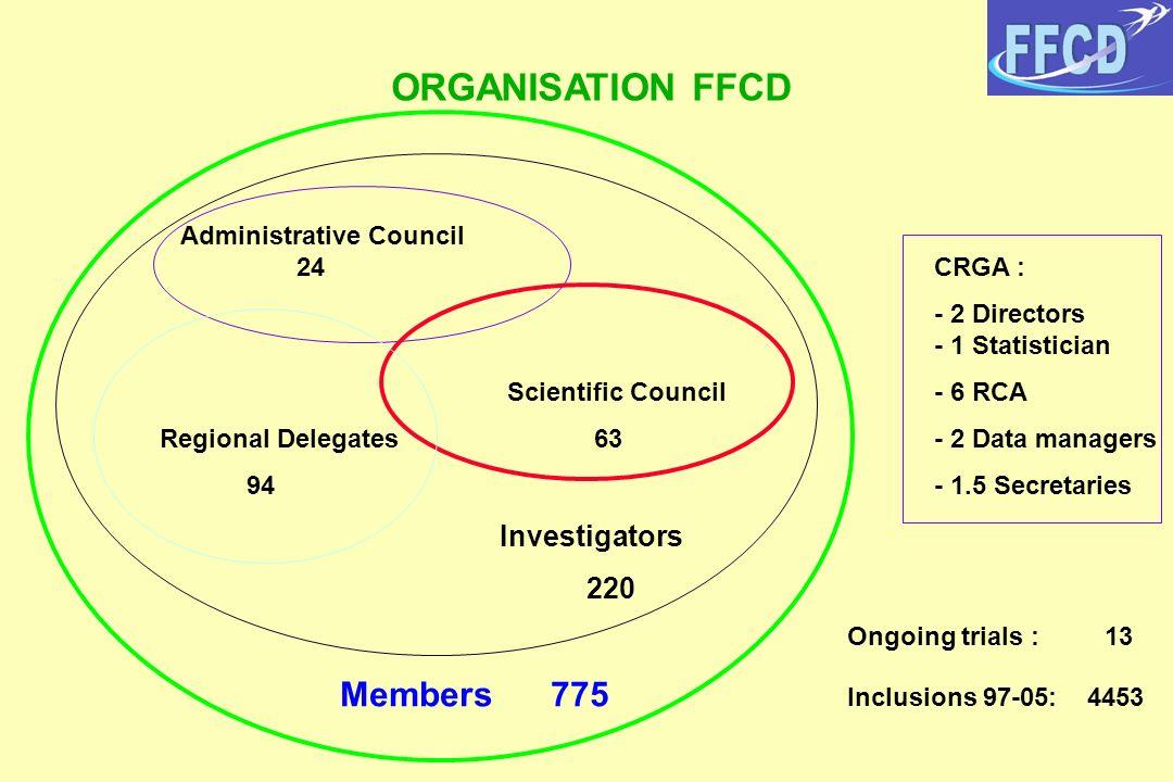 ORGANISATION FFCD Administrative Council 24CRGA : - 2 Directors - 1 Statistician Scientific Council - 6 RCA Regional Delegates 63 - 2 Data managers 94