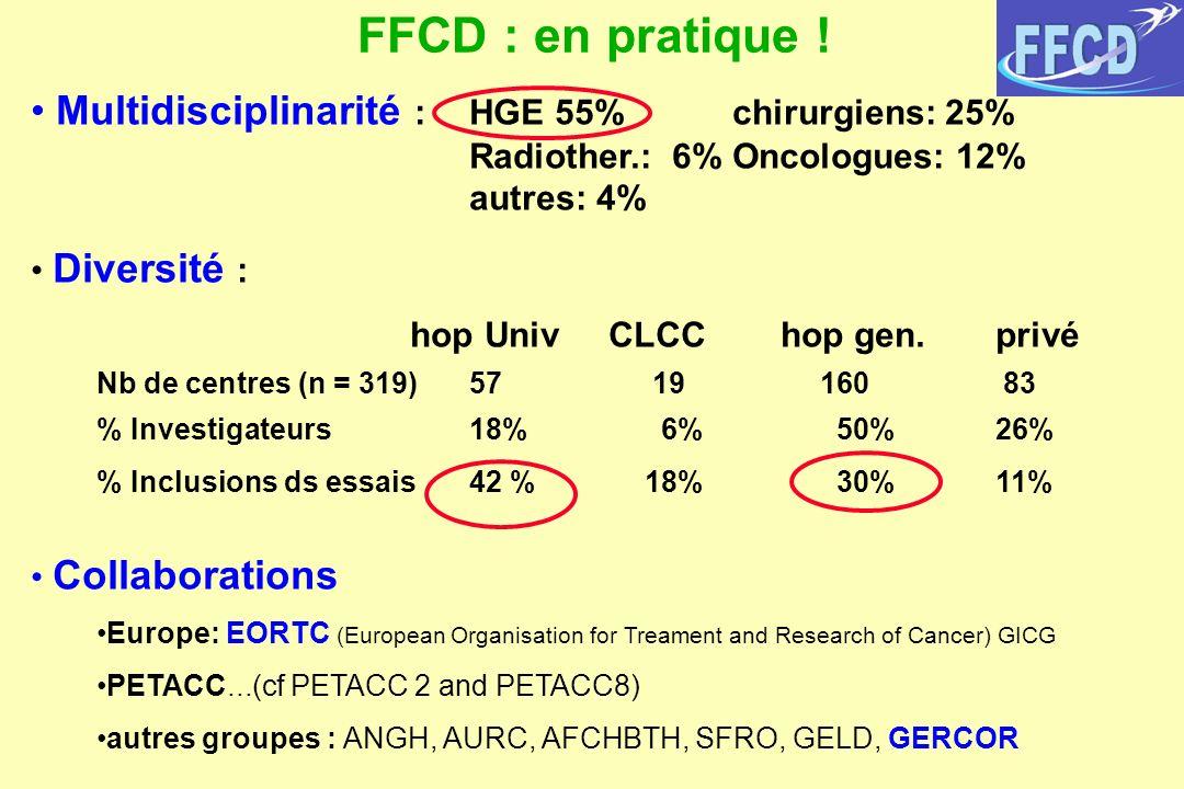 Multidisciplinarité : HGE 55% chirurgiens: 25% Radiother.: 6%Oncologues: 12% autres: 4% Diversité : hop Univ CLCC hop gen. privé Nb de centres (n = 31