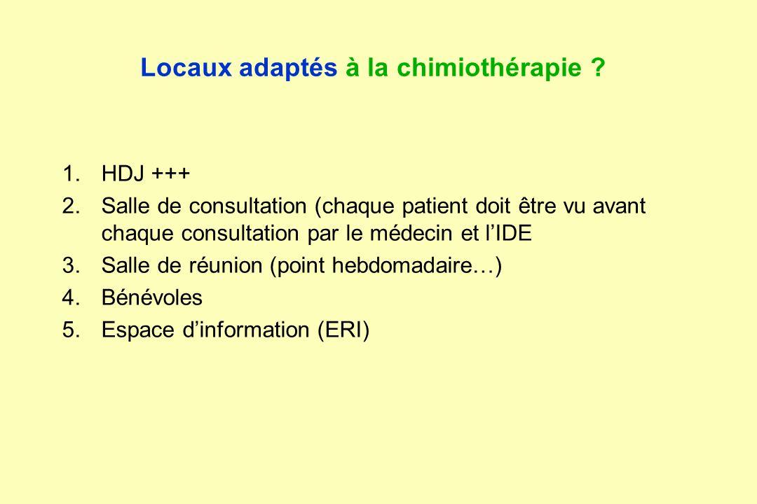 Locaux adaptés à la chimiothérapie ? 1.HDJ +++ 2.Salle de consultation (chaque patient doit être vu avant chaque consultation par le médecin et lIDE 3