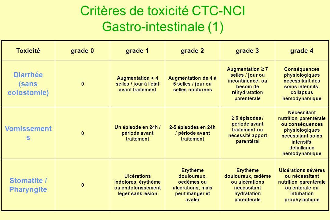 Critères de toxicité CTC-NCI Gastro-intestinale (1) Toxicitégrade 0grade 1grade 2grade 3grade 4 Diarrhée (sans colostomie) 0 Augmentation < 4 selles /