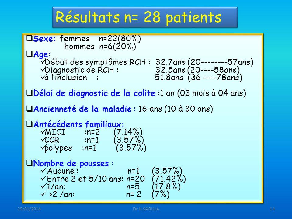 25/01/2014Dr H.SAOULA14 Résultats n= 28 patients Sexe: femmes n=22(80%) hommes n=6(20%) Age: Début des symptômes RCH : 32.7ans (20--------57ans) Diagn