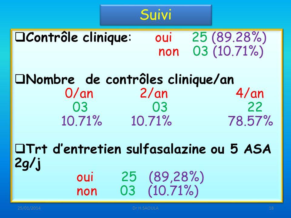 25/01/2014Dr H.SAOULA18 Suivi Contrôle clinique: oui 25 (89.28%) non 03 (10.71%) Nombre de contrôles clinique/an 0/an 2/an 4/an 03 03 22 10.71%10.71%