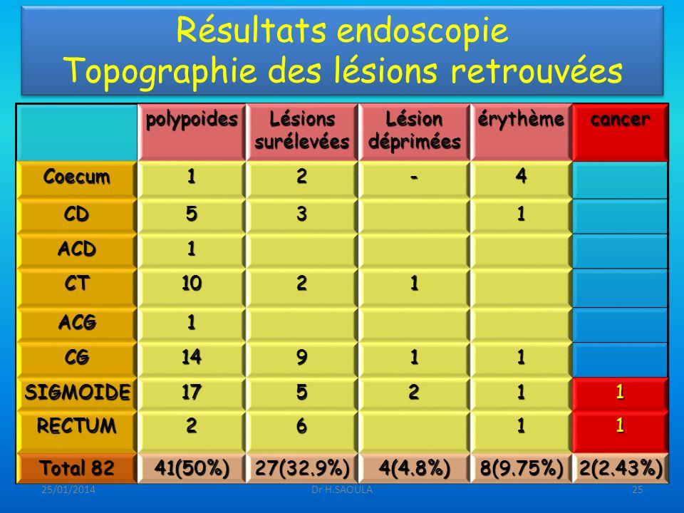 25/01/2014Dr H.SAOULA25 Résultats endoscopie Topographie des lésions retrouvées polypoides Lésions surélevées Lésion déprimées érythèmecancerCoecum12-