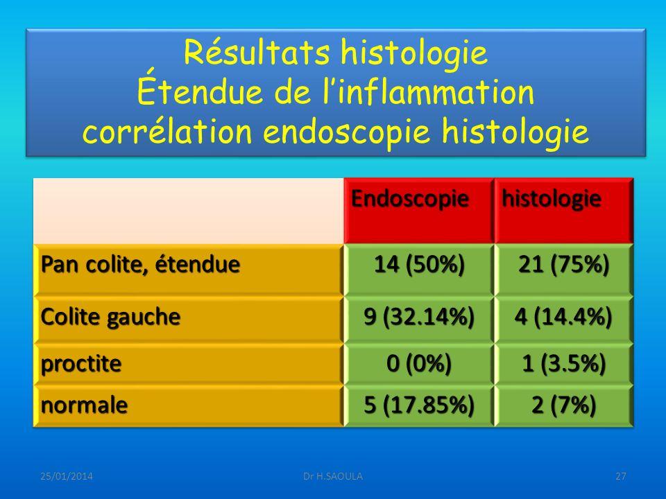 25/01/2014Dr H.SAOULA27 Résultats histologie Étendue de linflammation corrélation endoscopie histologie