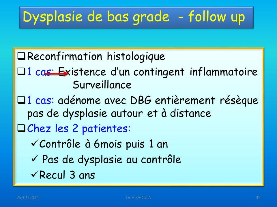 25/01/2014Dr H.SAOULA33 Dysplasie de bas grade - follow up Reconfirmation histologique 1 cas: Existence dun contingent inflammatoire Surveillance 1 ca
