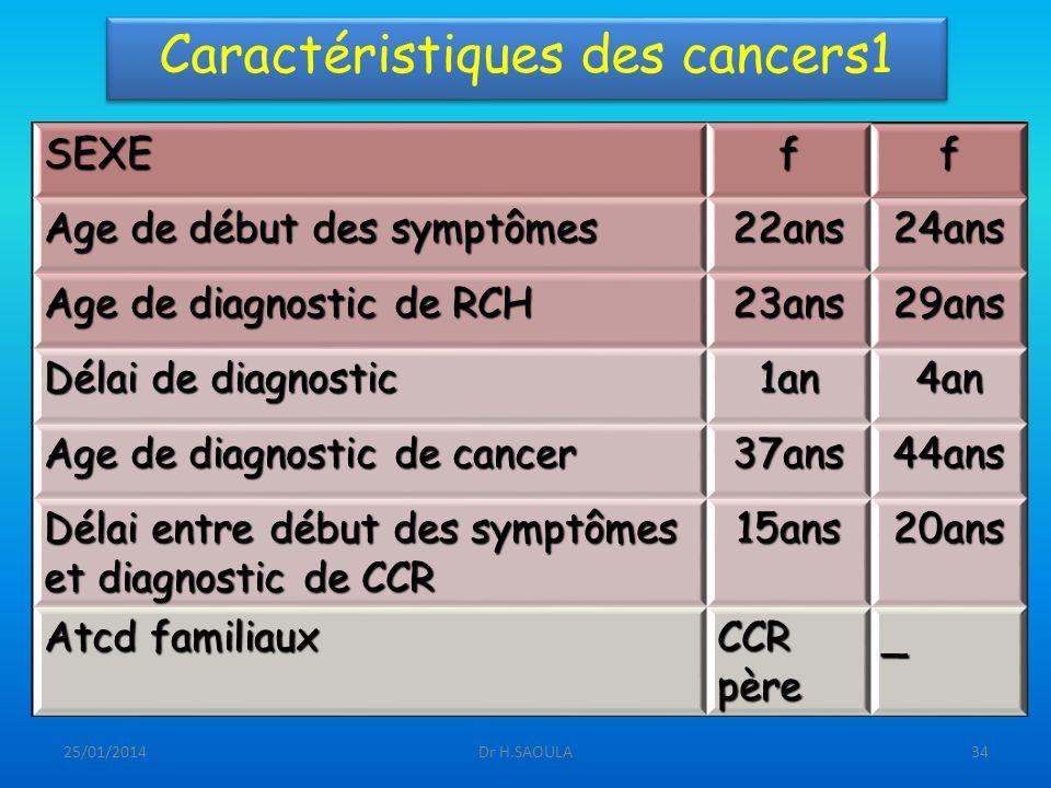 25/01/2014Dr H.SAOULA34 Caractéristiques des cancers1 SEXEff Age de début des symptômes 22ans24ans Age de diagnostic de RCH 23ans29ans Délai de diagno