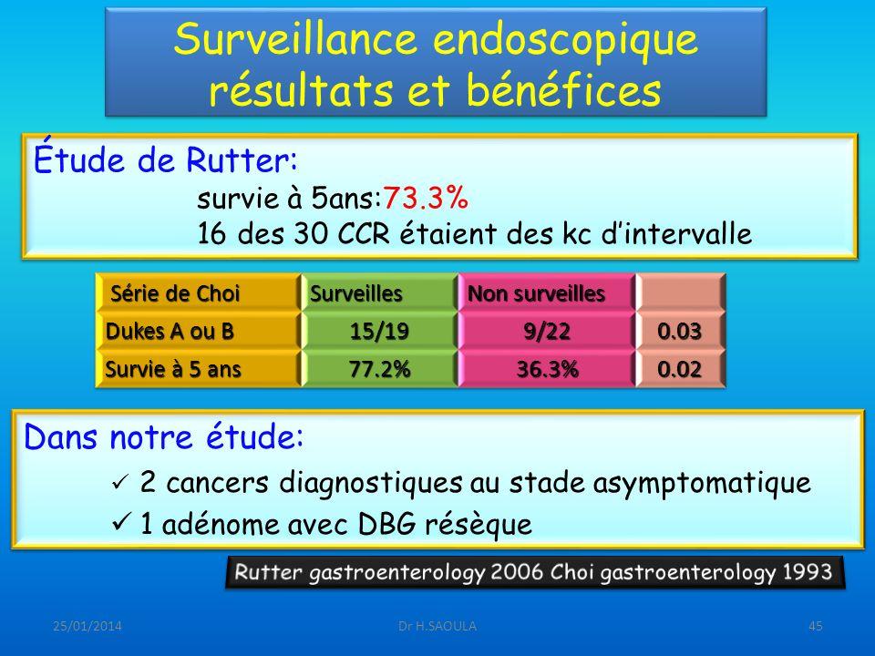 25/01/2014Dr H.SAOULA45 Surveillance endoscopique résultats et bénéfices Dans notre étude: 2 cancers diagnostiques au stade asymptomatique 1 adénome a
