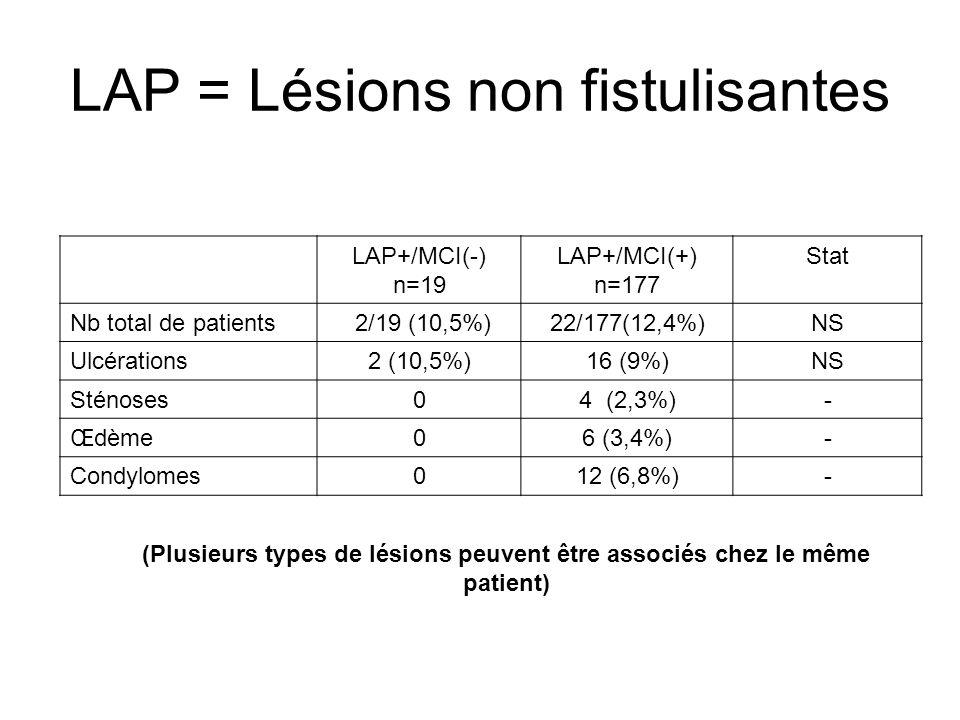 LAP = Lésions non fistulisantes LAP+/MCI(-) n=19 LAP+/MCI(+) n=177 Stat Nb total de patients 2/19 (10,5%)22/177(12,4%)NS Ulcérations2 (10,5%)16 (9%)NS
