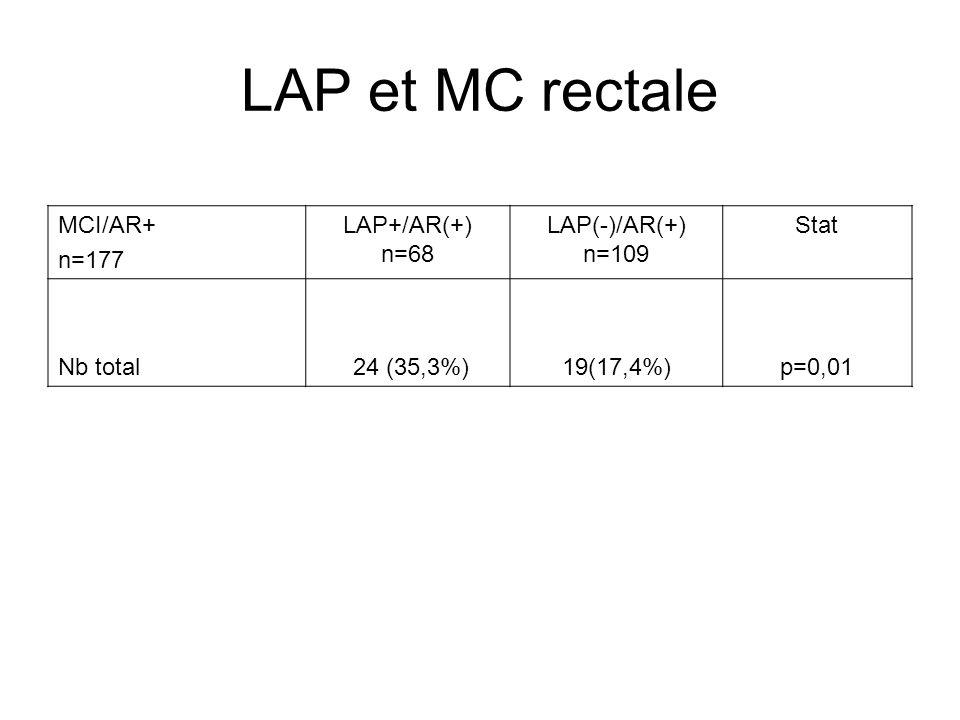 LAP et MC rectale MCI/AR+ n=177 LAP+/AR(+) n=68 LAP(-)/AR(+) n=109 Stat Nb total 24 (35,3%)19(17,4%)p=0,01