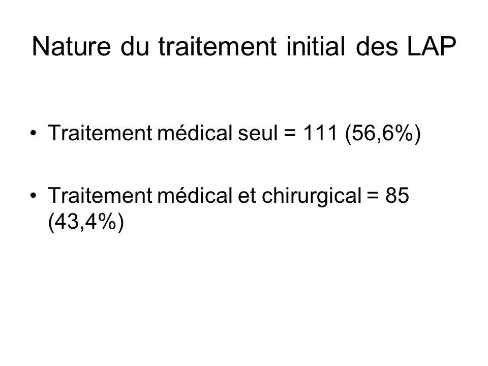 Nature du traitement initial des LAP Traitement médical seul = 111 (56,6%) Traitement médical et chirurgical = 85 (43,4%)