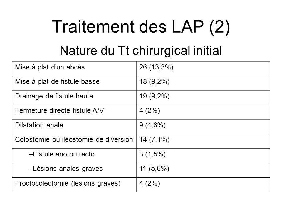 Traitement des LAP (2) Nature du Tt chirurgical initial Mise à plat dun abcès26 (13,3%) Mise à plat de fistule basse18 (9,2%) Drainage de fistule haut