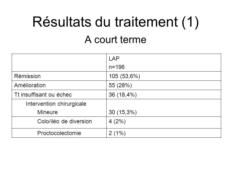 Résultats du traitement (1) A court terme LAP n=196 Rémission105 (53,6%) Amélioration55 (28%) Tt insuffisant ou échec36 (18,4%) Intervention chirurgic