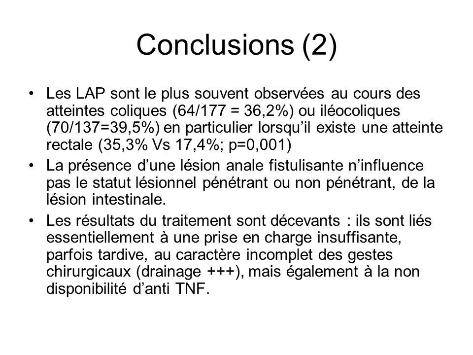 Conclusions (2) Les LAP sont le plus souvent observées au cours des atteintes coliques (64/177 = 36,2%) ou iléocoliques (70/137=39,5%) en particulier