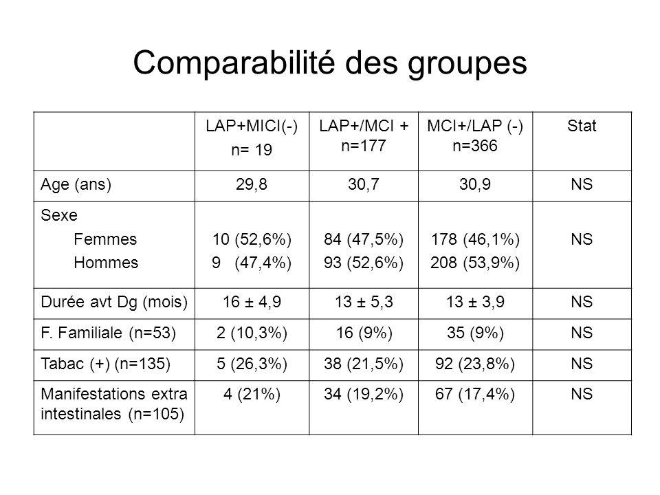 Comparabilité des groupes LAP+MICI(-) n= 19 LAP+/MCI + n=177 MCI+/LAP (-) n=366 Stat Age (ans)29,830,730,9NS Sexe Femmes Hommes 10 (52,6%) 9 (47,4%) 8