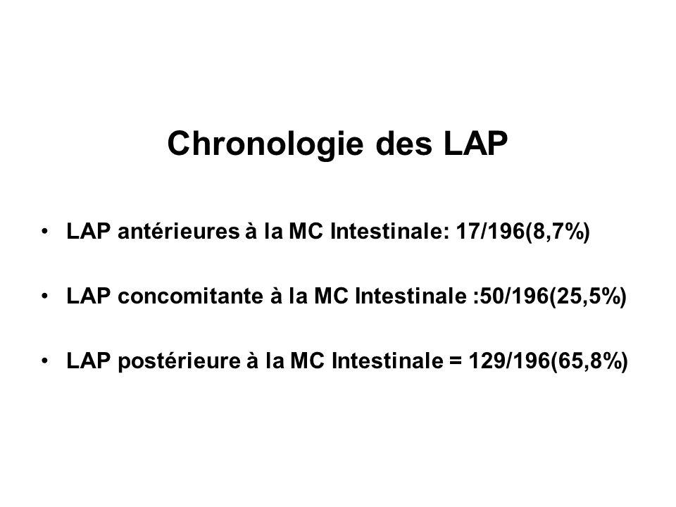 LAP = Les abcès/fistules anales(1) Isolées LAP+/MCI(-) n=19 LAP+/MCI+ n=177 Stat Nombre total de patient11/19 (57,7%)56/177 (31,6%)p=0,02 FA Abcès/Unique7 (63,6%)28 (50%)NS FA Abcès/multiples4 (36,4%)28 (50%)NS TS Sup3 (27,3%)16 (28,6%)NS TS inf6 (54,6%)21 (37,5%)NS FA complexe2 (18,2%)19 (34%)p=0,02