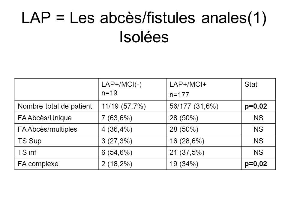 LAP = Les Abcès/fistules anales(2) FA associées à dautres LAP(2) LAP+/MCI(-) n=19 LAP+/MCI(+) n=177 Stat Nb total de patientsn= 6/19 (31,6%)n=48/177(27,1%)NS Ulcérations2 (10,5%)2 3 (13%)NS Condylomes3 (15,8%)26 (14,7%)NS Sténoses anales1 (5,9%)8 (4,5%)NS Fistules anogénitales1 (5,3%)12 (6,8%)NS (Plusieurs types de L peuvent être associés chez le même patient)