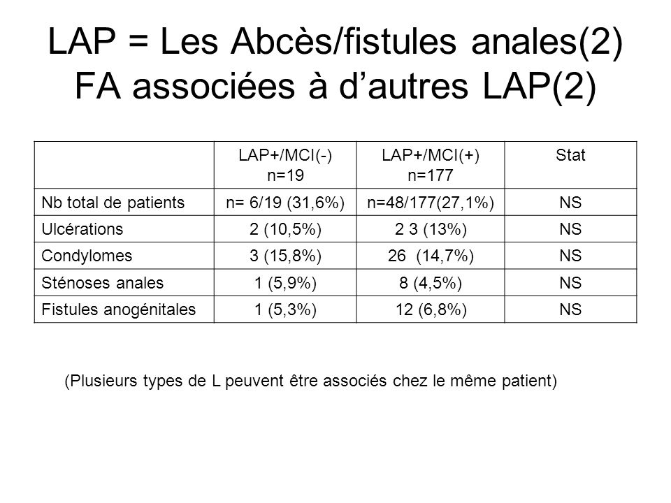 LAP = Les Abcès/fistules anales(2) FA associées à dautres LAP(2) LAP+/MCI(-) n=19 LAP+/MCI(+) n=177 Stat Nb total de patientsn= 6/19 (31,6%)n=48/177(2