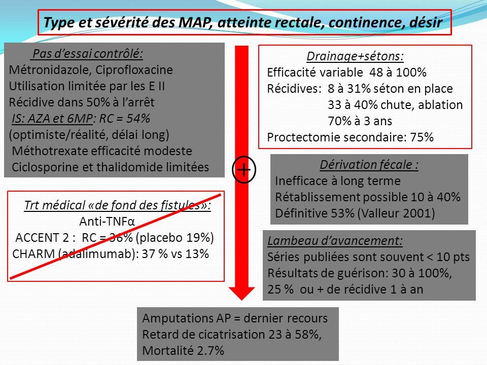 Type et sévérité des MAP, atteinte rectale, continence, désir Amputations AP = dernier recours Retard de cicatrisation 23 à 58%, Mortalité 2.7% Lambea