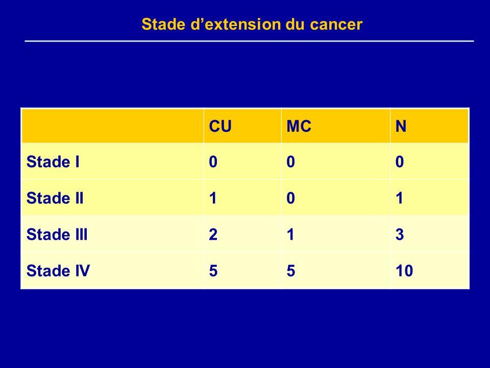 Stade dextension du cancer CUMCN Stade I000 Stade II101 Stade III213 Stade IV5510