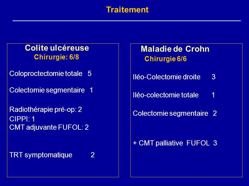 Maladie de Crohn Chirurgie 6/6 Iléo-Colectomie droite 3 Iléo-colectomie totale 1 Colectomie segmentaire 2 + CMT palliative FUFOL 3 Colite ulcéreuse Ch