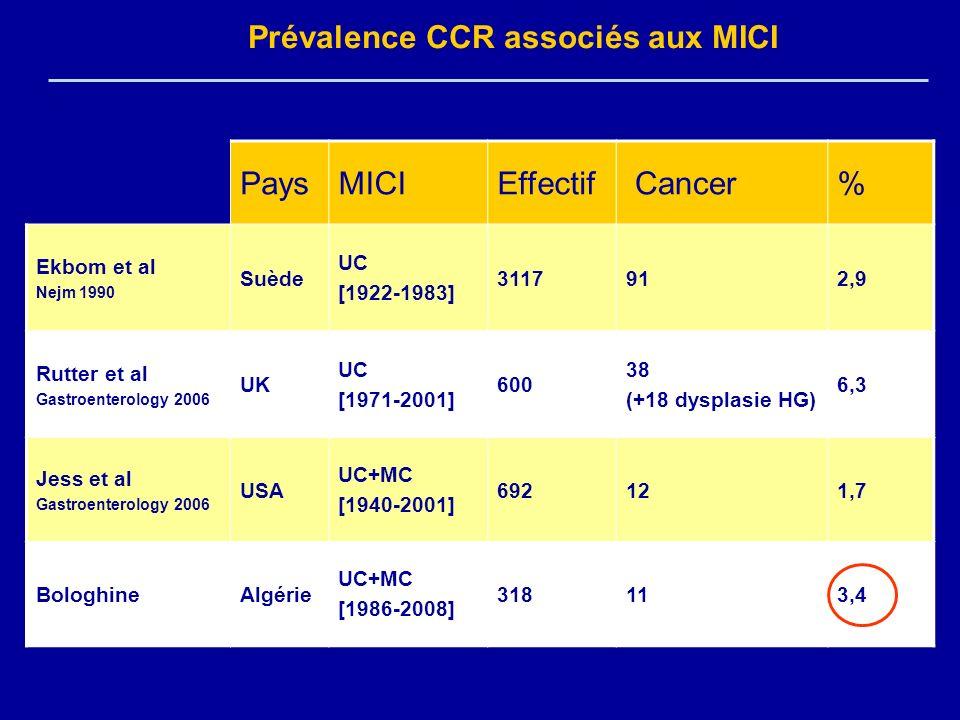 Prévalence CCR associés aux MICI PaysMICIEffectif Cancer% Ekbom et al Nejm 1990 Suède UC [1922-1983] 3117912,9 Rutter et al Gastroenterology 2006 UK U