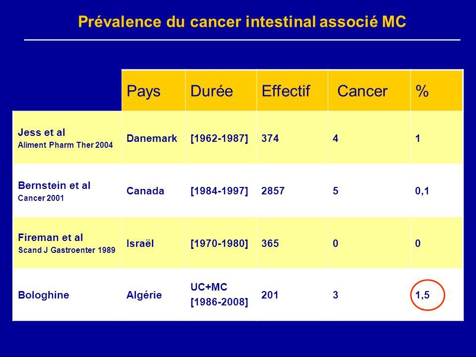 Prévalence du cancer intestinal associé MC PaysDuréeEffectif Cancer% Jess et al Aliment Pharm Ther 2004 Danemark[1962-1987]37441 Bernstein et al Cance