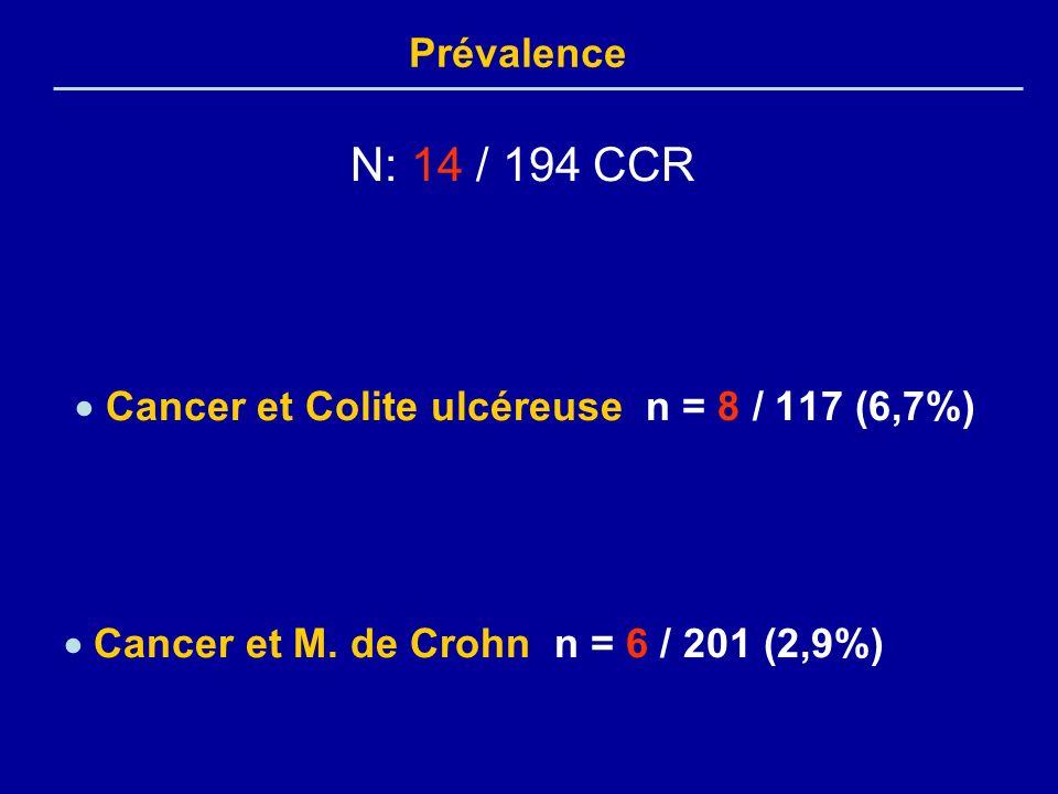 N: 14 / 194 CCR Cancer et Colite ulcéreuse n = 8 / 117 (6,7%) Cancer et M. de Crohn n = 6 / 201 (2,9%) Prévalence