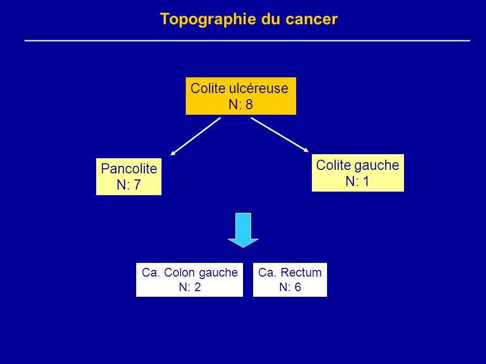 Topographie du cancer Colite ulcéreuse N: 8 Pancolite N: 7 Colite gauche N: 1 Ca. Rectum N: 6 Ca. Colon gauche N: 2