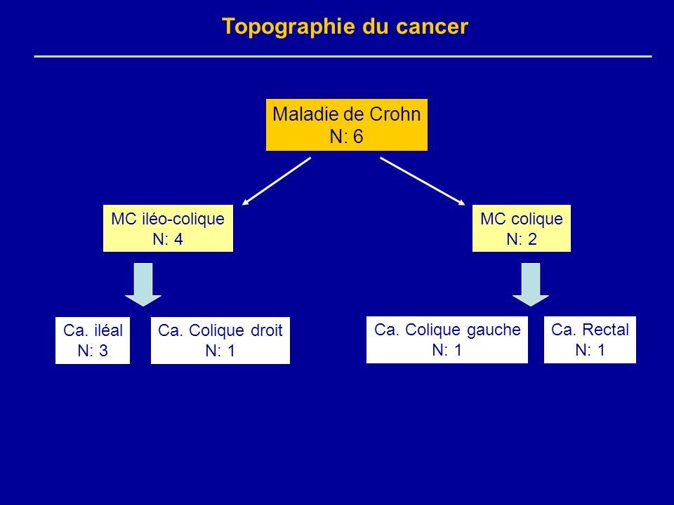 Topographie du cancer Maladie de Crohn N: 6 MC iléo-colique N: 4 MC colique N: 2 Ca. iléal N: 3 Ca. Colique droit N: 1 Ca. Colique gauche N: 1 Ca. Rec