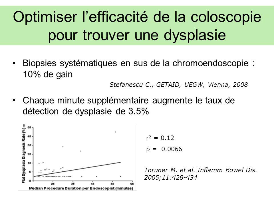 Optimiser lefficacité de la coloscopie pour trouver une dysplasie Biopsies systématiques en sus de la chromoendoscopie : 10% de gain Chaque minute supplémentaire augmente le taux de détection de dysplasie de 3.5% r 2 = 0.12 p = 0.0066 Toruner M.