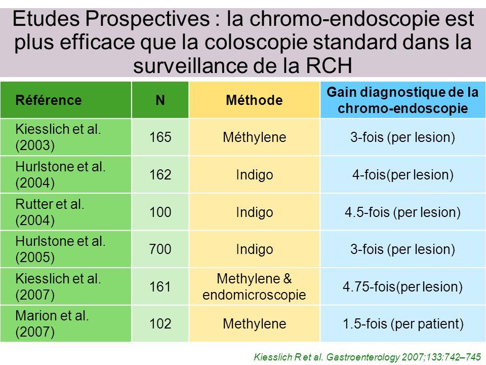 Etudes Prospectives : la chromo-endoscopie est plus efficace que la coloscopie standard dans la surveillance de la RCH Kiesslich R et al.