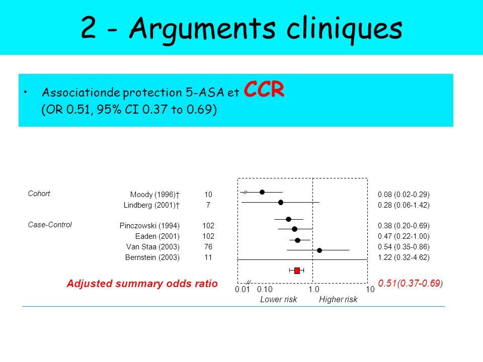 Associationde protection 5-ASA et CCR (OR 0.51, 95% CI 0.37 to 0.69) Velayos FS, et al.