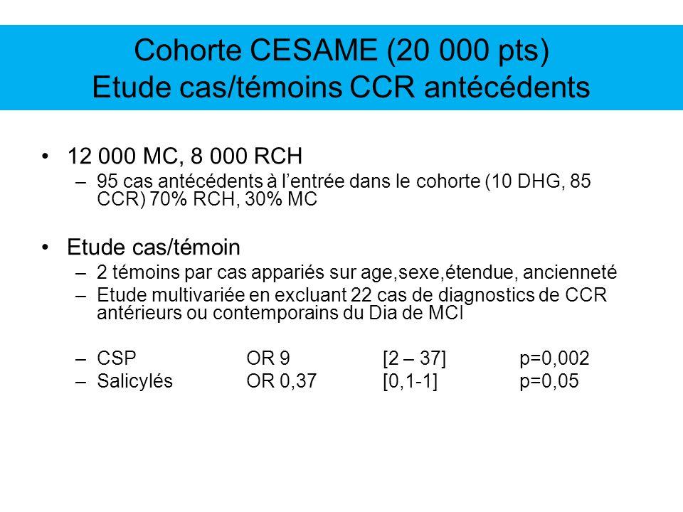 Cohorte CESAME (20 000 pts) Etude cas/témoins CCR antécédents 12 000 MC, 8 000 RCH –95 cas antécédents à lentrée dans le cohorte (10 DHG, 85 CCR) 70% RCH, 30% MC Etude cas/témoin –2 témoins par cas appariés sur age,sexe,étendue, ancienneté –Etude multivariée en excluant 22 cas de diagnostics de CCR antérieurs ou contemporains du Dia de MCI –CSP OR 9 [2 – 37]p=0,002 –SalicylésOR 0,37[0,1-1]p=0,05